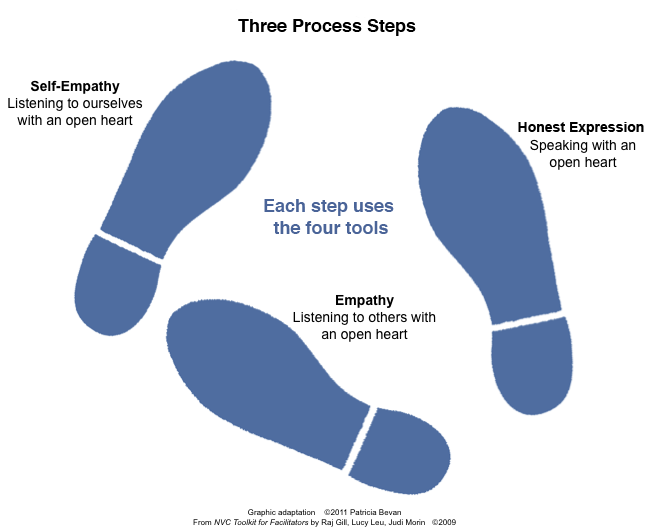 The Three Process Steps